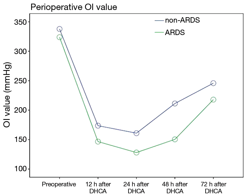 figure 2 repeated measures analysis revealed that the postoperative oxygenation index oi values was lower in the patients in the ards group than in the