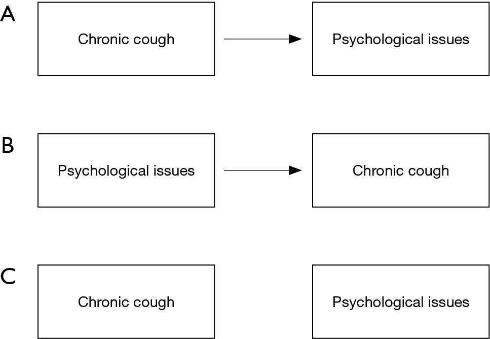 Somatic cough syndrome or psychogenic cough—what is the