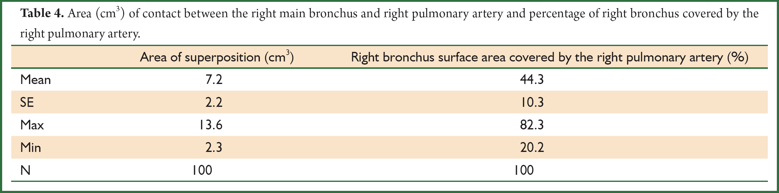 Is there a correlation between right bronchus length and for Html table th width percent
