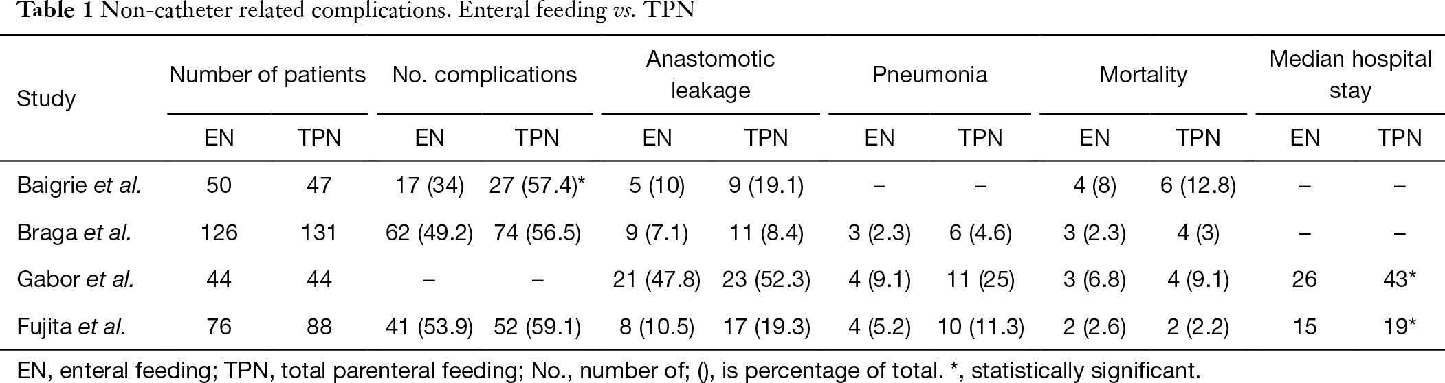 table 1 non catheter related complications enteral feeding vs tpn