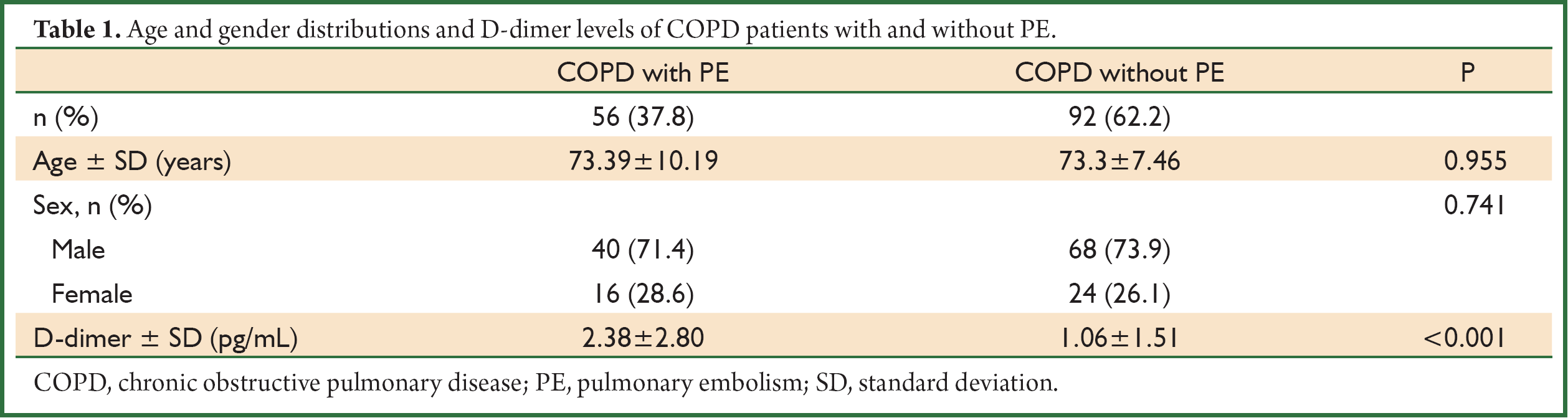 ... distributions and D-dimer levels of COPD patients with and without PE