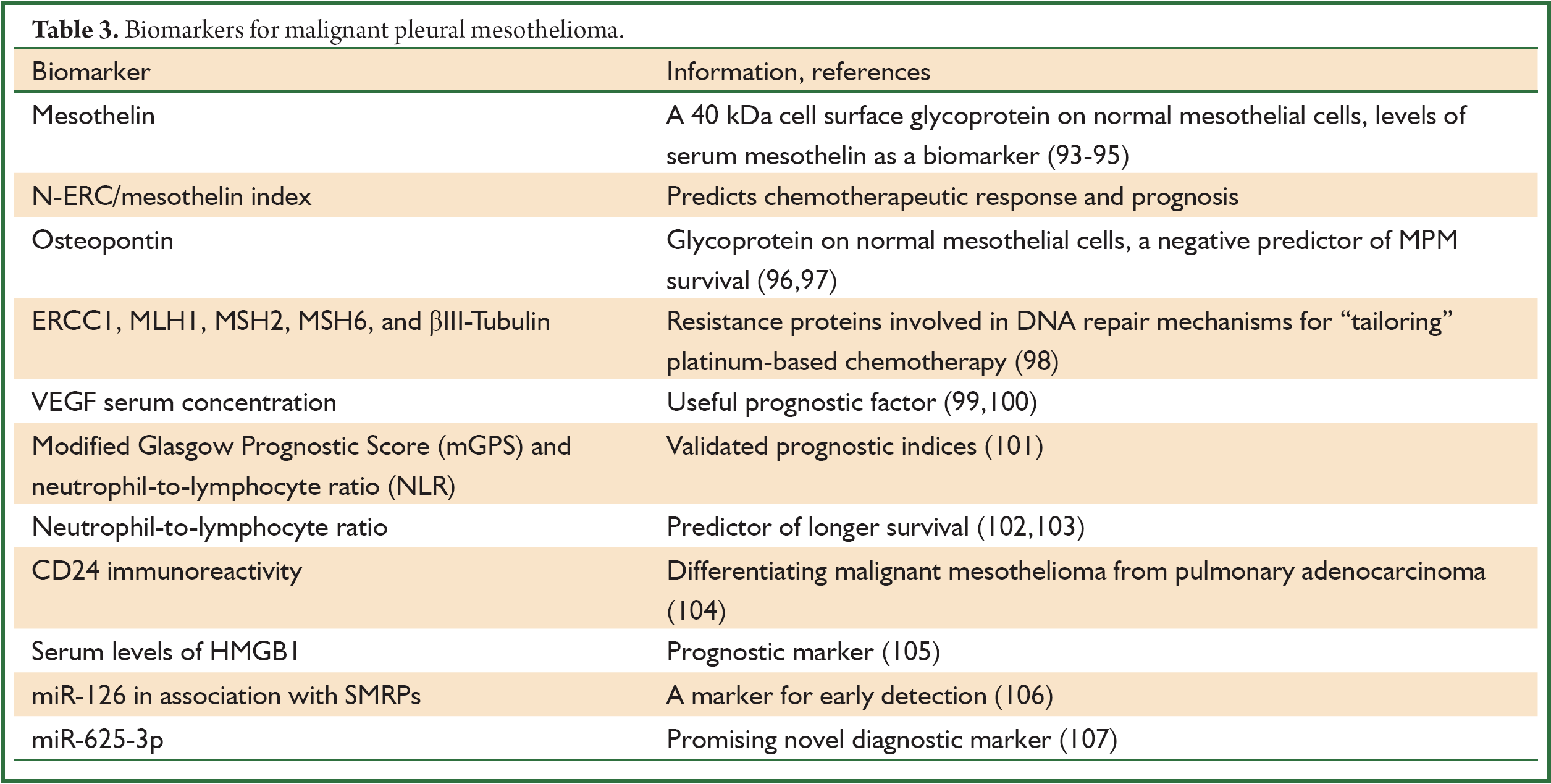 Biomarkers For Malignant Pleural Mesothelioma Full Table