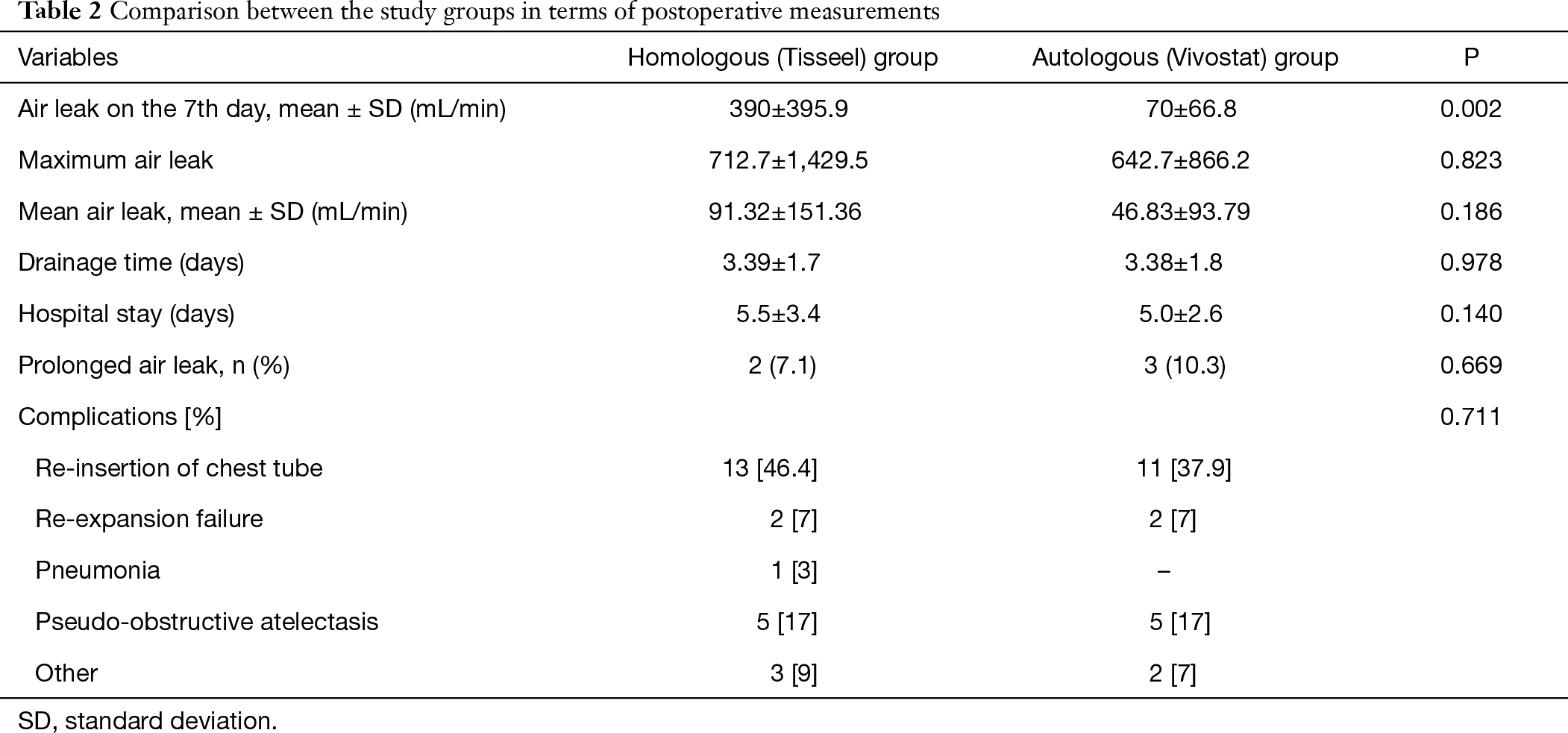 A prospective randomized trial comparing homologous and