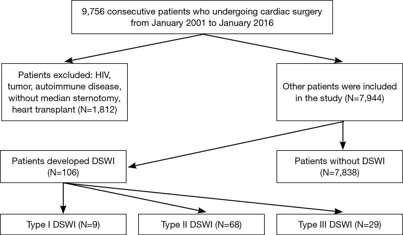 Deep sternal wound infection after cardiac surgery in the Chinese ...