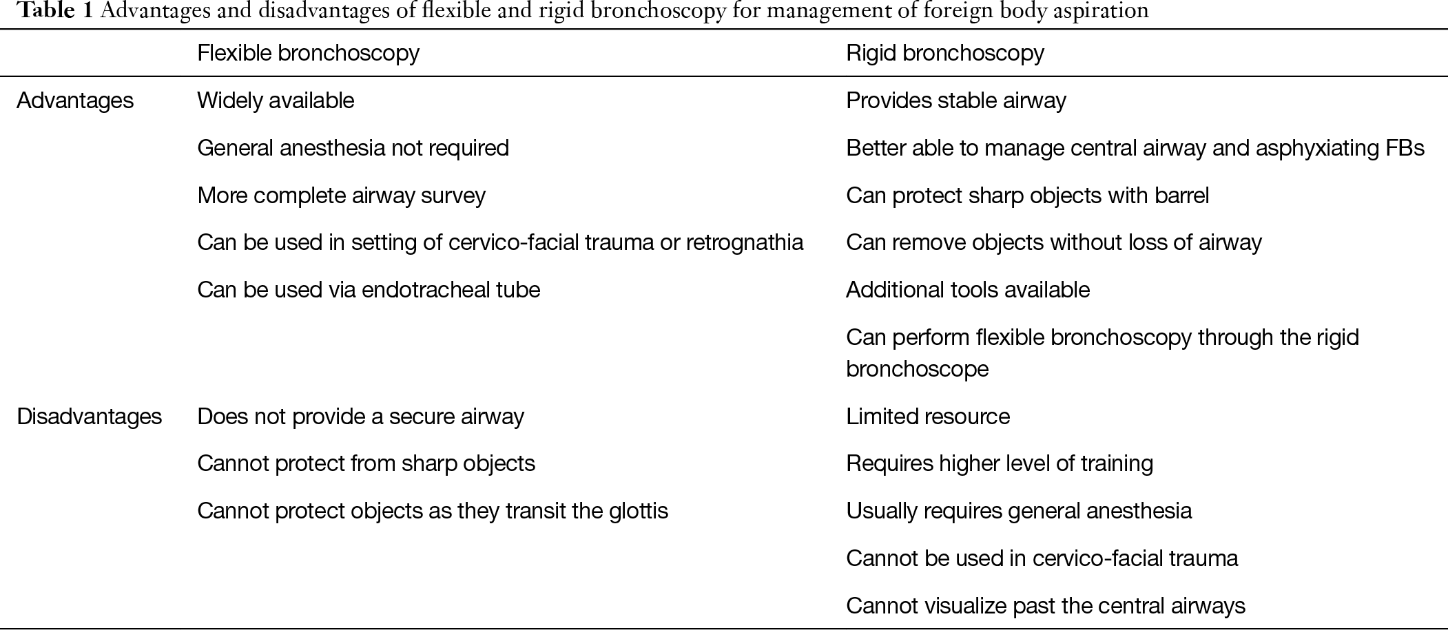 Foreign body aspiration in adult airways: therapeutic
