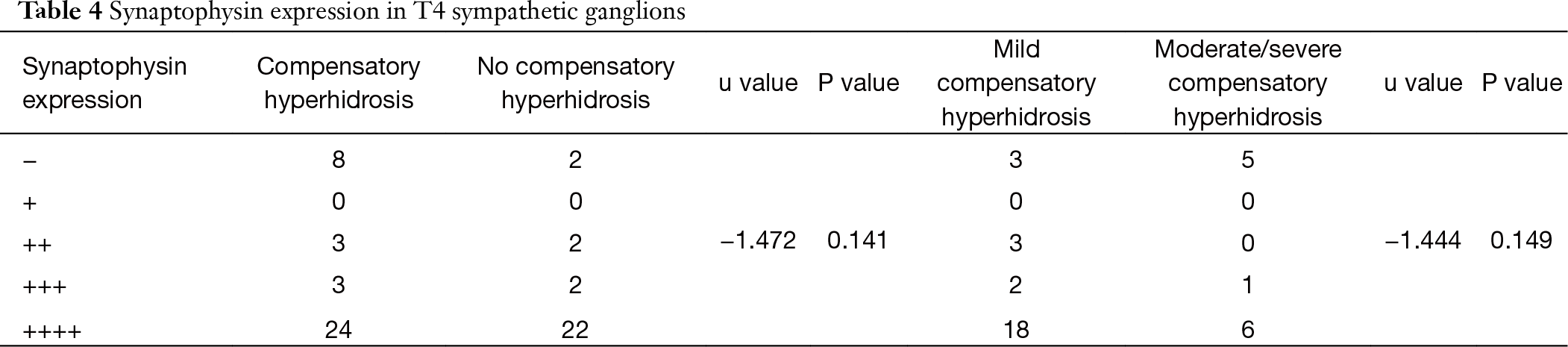 Is compensatory hyperhidrosis after thoracic sympathicotomy