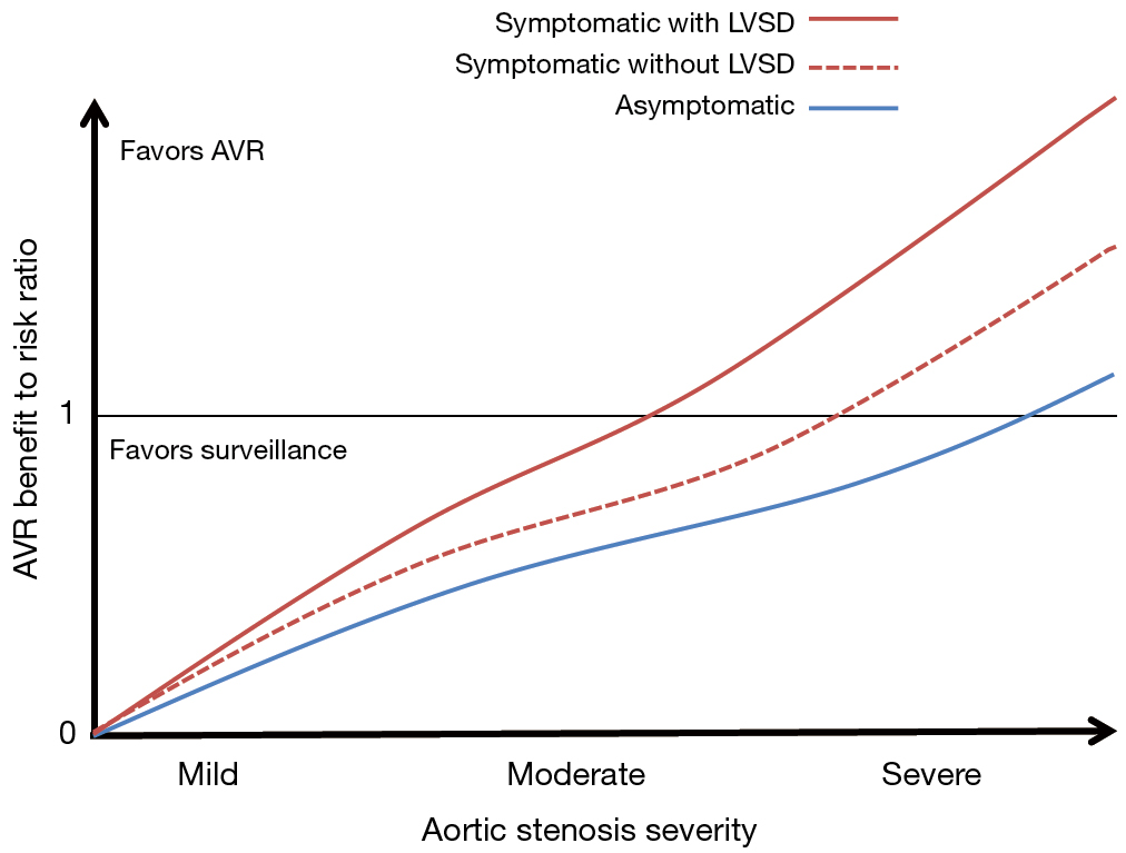 Moderate Aortic Valve Stenosis In Patients With Left Ventricular