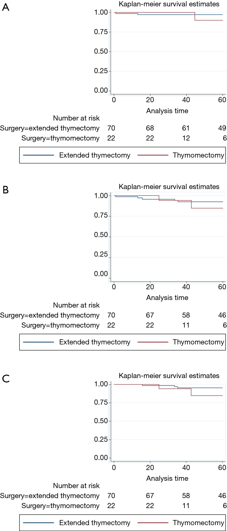 Could thymomectomy be a reasonable option for non-myasthenic