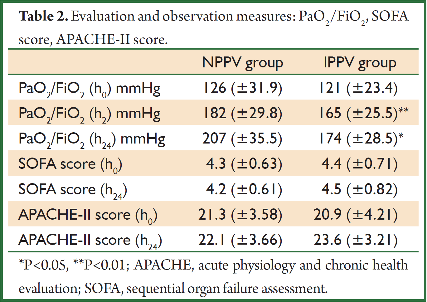 Noninvasive positive pressure ventilation for the  : 11921 from jtd.amegroups.com size 1369 x 968 png 152kB