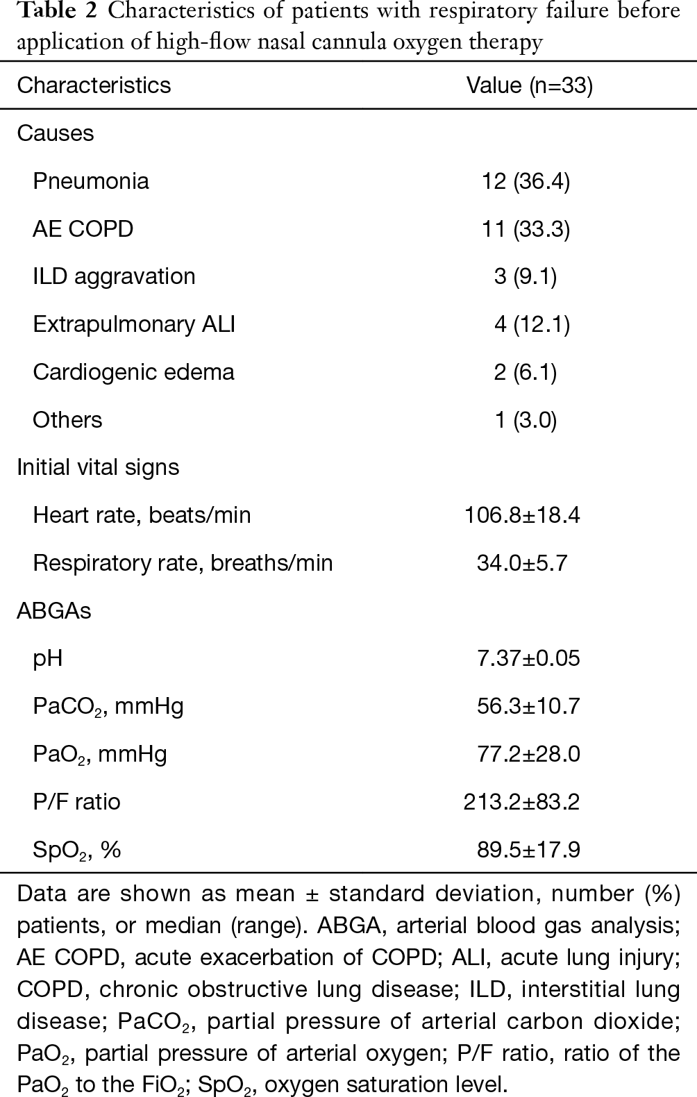 Effectiveness Of High Flow Nasal Cannula Oxygen Therapy For Acute