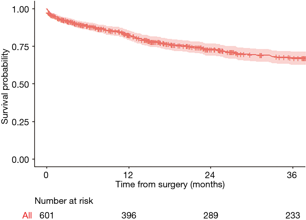 Use of the Cox regression analysis in thoracic surgical