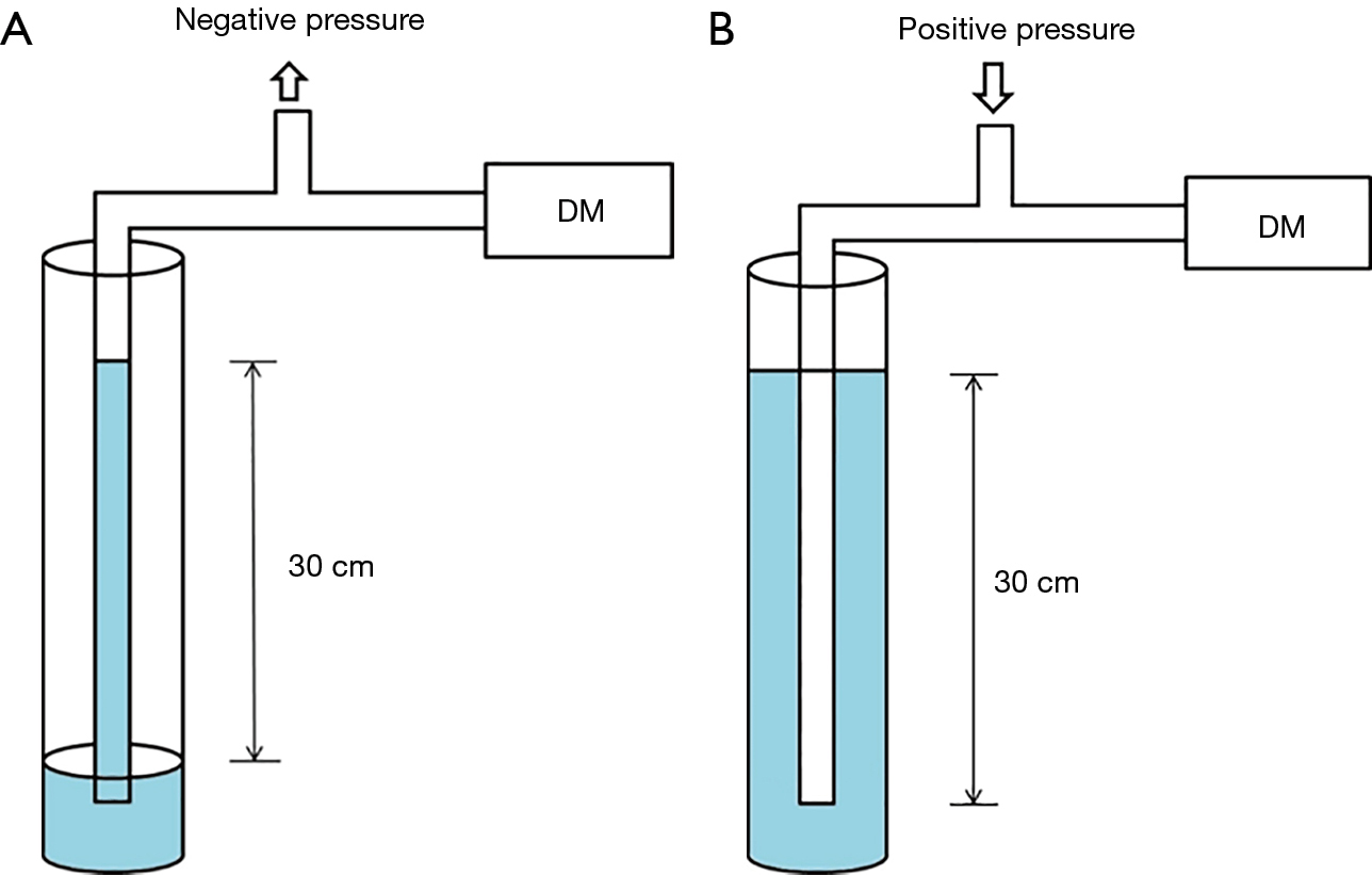 Changes Of Pleural Pressure After Thoracic Surgery Bok Journal Scheme Editor Is A Tool Used Mainly For Pneumatic Circuit Diagrams Figure 2 Comparing Negative And Positive Values As Measured By The Digital Manometer Conventional Method Using Water Column