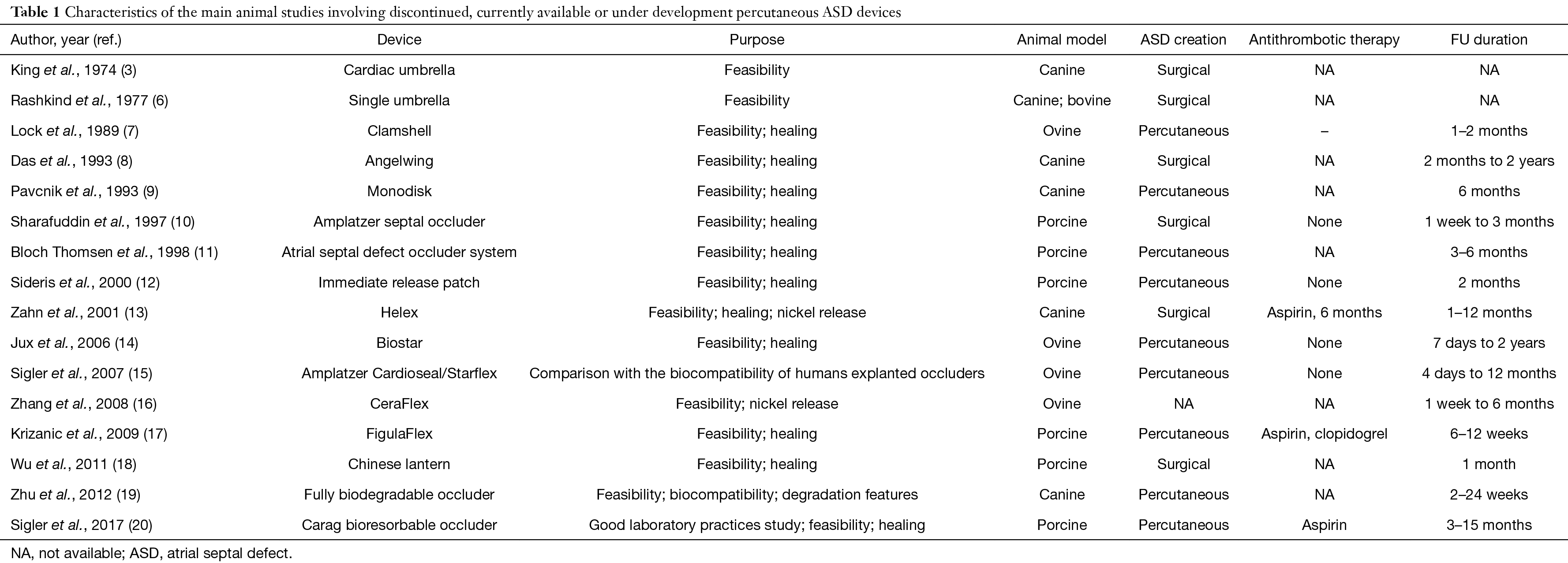 Role of animal models for percutaneous atrial septal defect