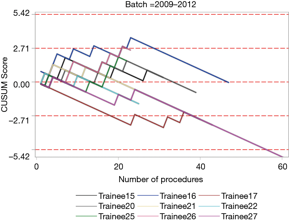 Impact of simulation training on performance and outcomes of
