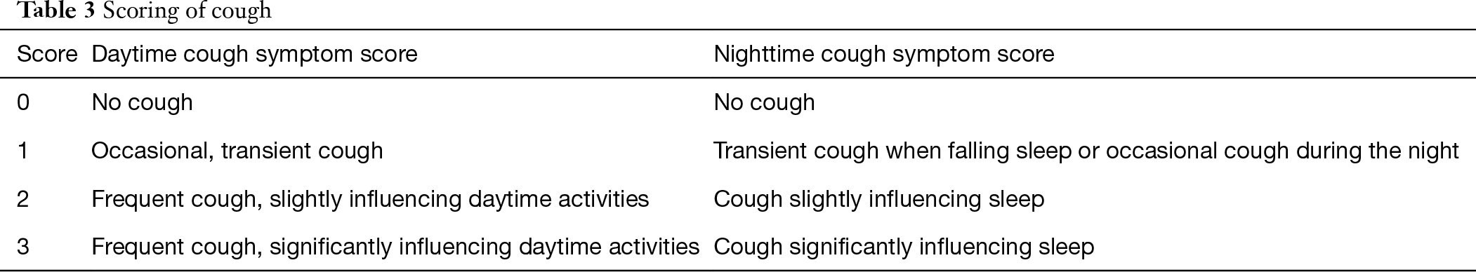 Clinical Practice Guidelines for Diagnosis and Management of Cough