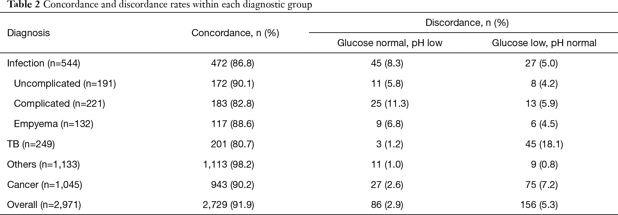 Relationship of pleural fluid pH and glucose: a multi-centre study