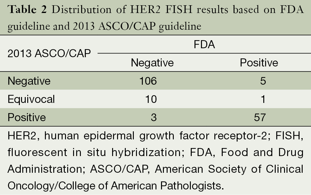 Clinicopathological variables predicting her 2 gene status for Fish test for cancer