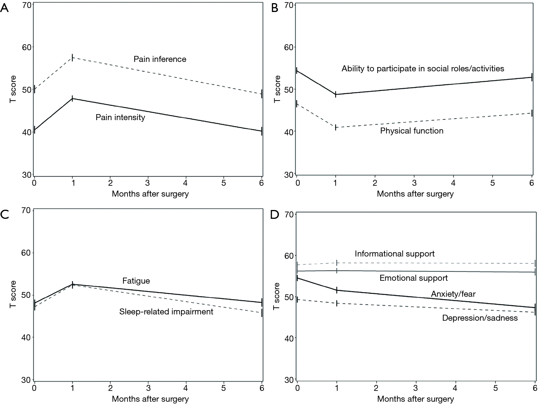 ERAS and patient reported outcomes in thoracic surgery: a