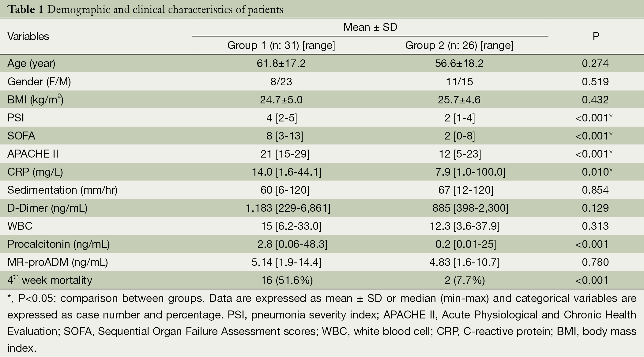 Performance evaluation of MR proadrenomedullin and other scoring