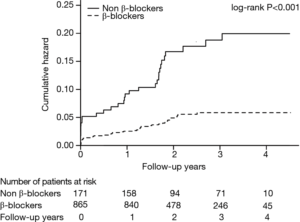Early β-blockers administration might be associated with a reduced