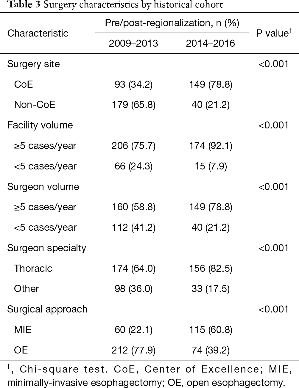 Regionalization of thoracic surgery improves short-term