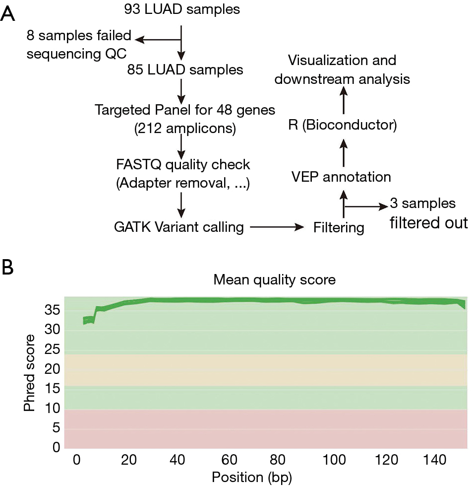 Deep targeted sequencing analysis of hot spot mutations in