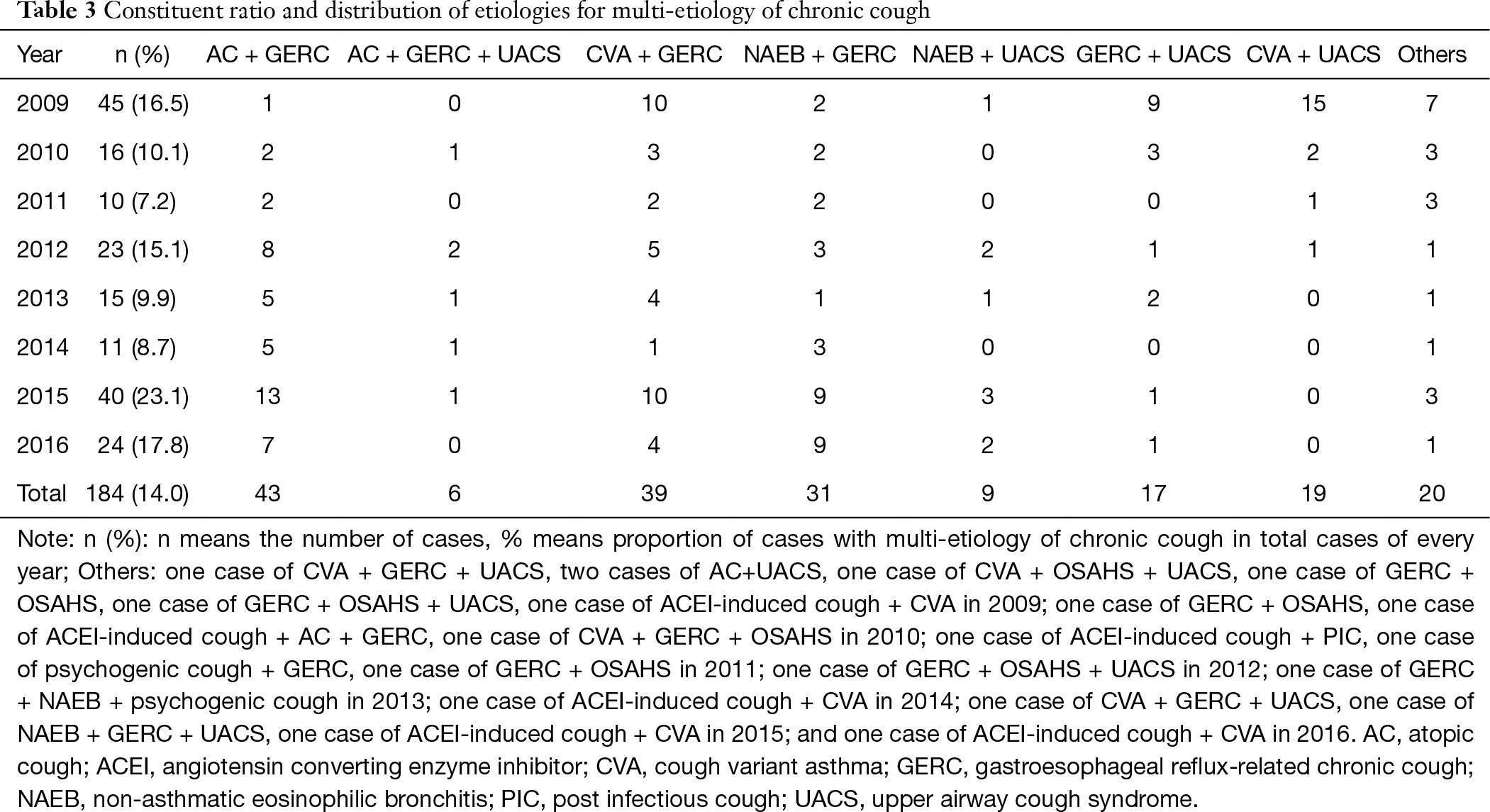 Changing etiological frequency of chronic cough in a