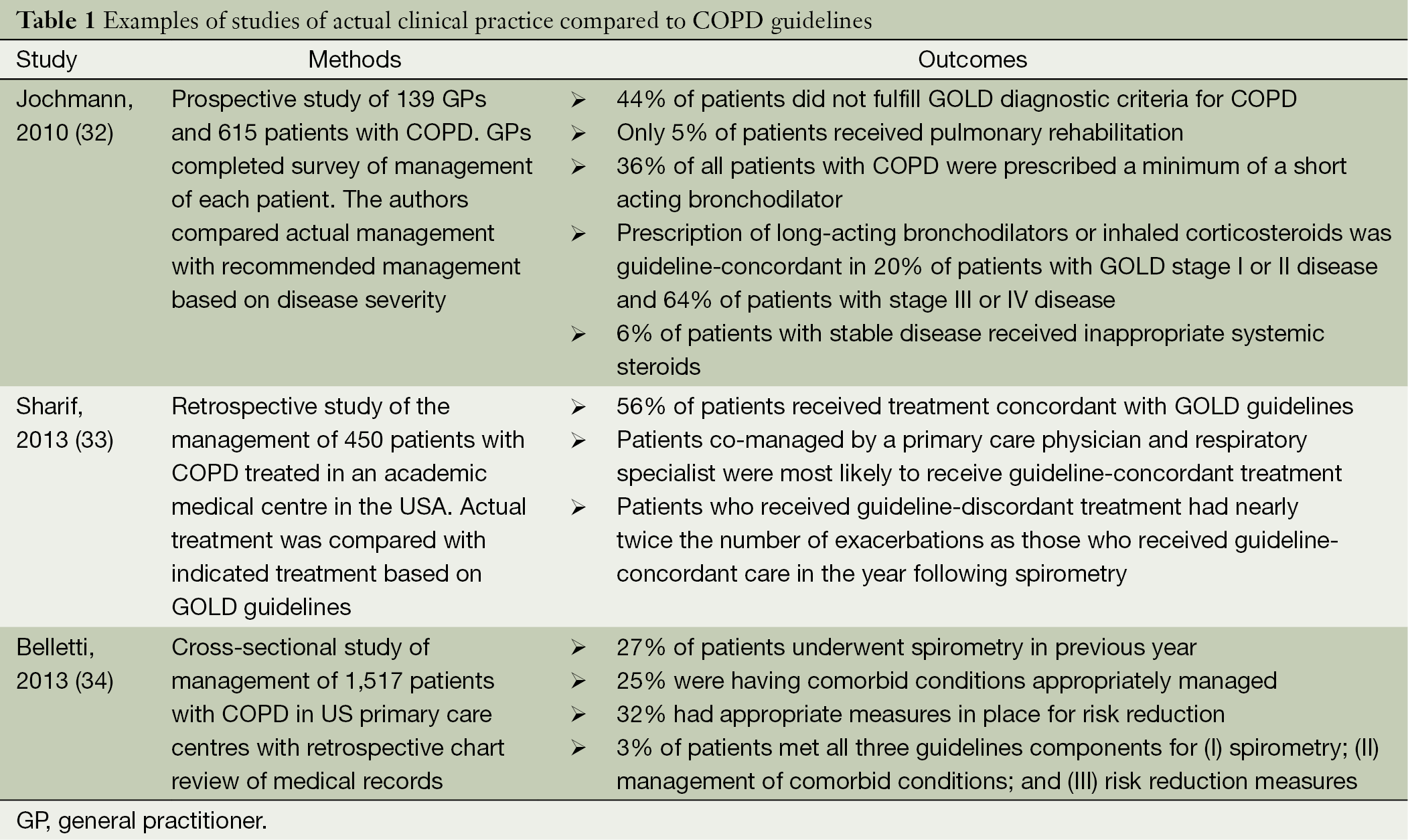 COPD Case Study | Alice Ko - Academia.edu