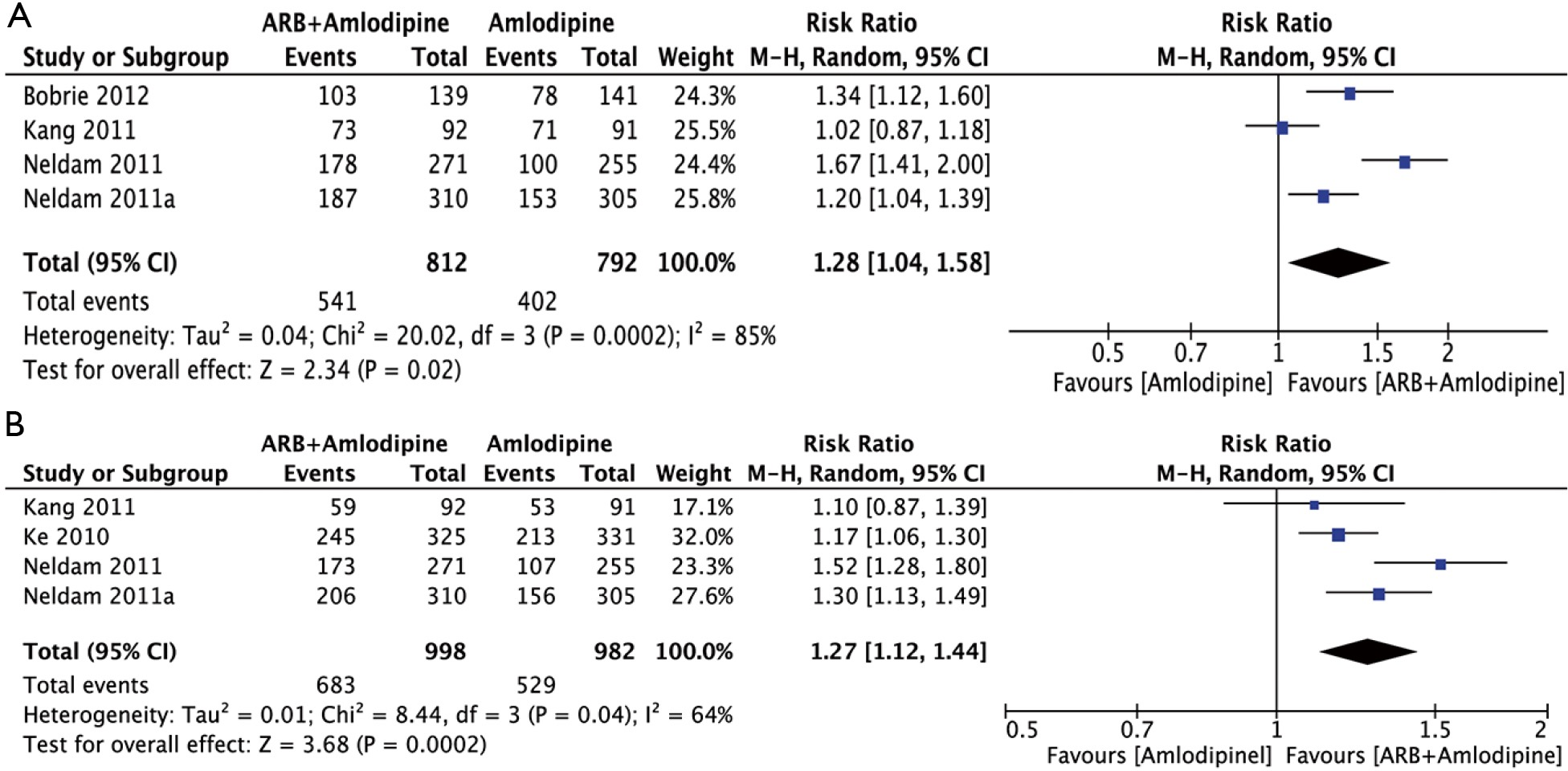 Meta analysis of the efficacy and safety of adding an angiotensin figure 3 effects of arb ccb and ccb on bp response rate based on a random effects model a sbp response rate b dbp response rate nvjuhfo Images