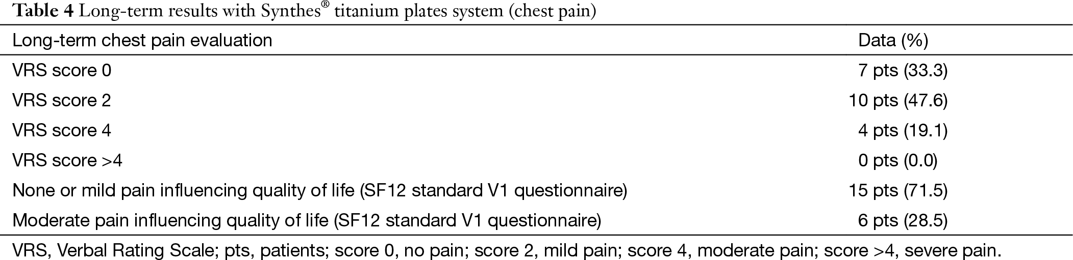 Chest wall stabilization and reconstruction: short and long