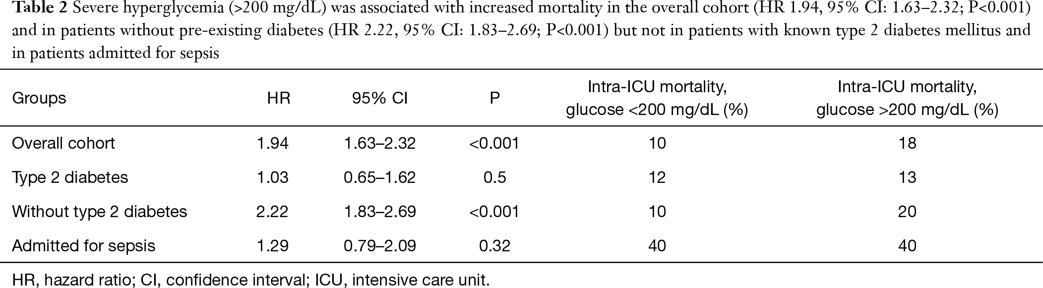 Hyperglycemia in septic patients: an essential stress