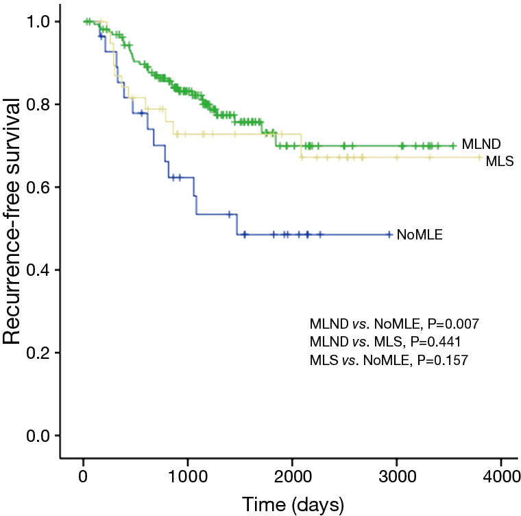 The Effectiveness Of Mediastinal Lymph Node Evaluation In A Patient