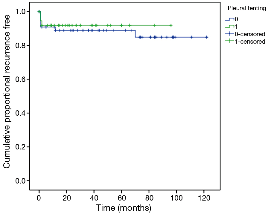 Sig u003d0.645 without pleural tent 6-year recurrence free u003d87.9% with pleural tent 6-year recurrence free u003d92.1% overall recurrence free u003d89.6%.  sc 1 st  Journal of Thoracic Disease - AME Publishing Company & Pleural tenting as an effective adjunct in patients with ...