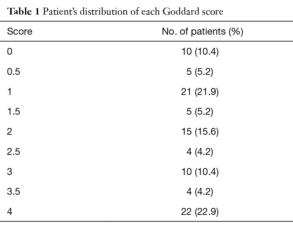 Full table  sc 1 st  Journal of Thoracic Disease - AME Publishing Company & Pleural tenting as an effective adjunct in patients with ...