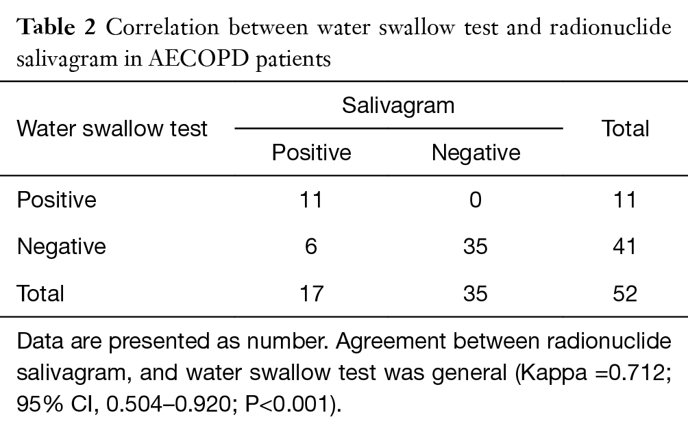 detection of salivary aspiration using radionuclide salivagram spect ct in patients with copd. Black Bedroom Furniture Sets. Home Design Ideas